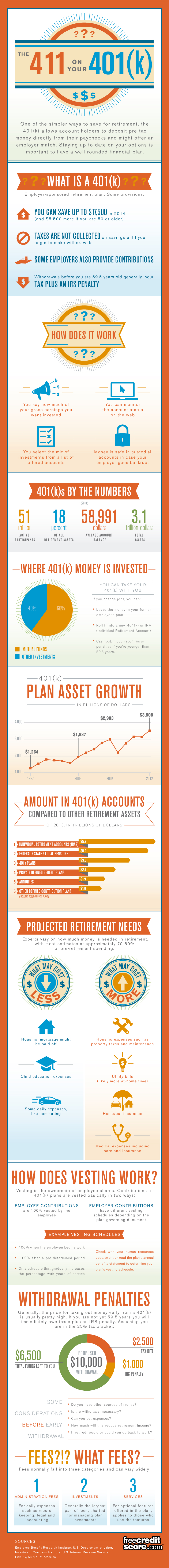 One of the easiest and most affordable ways to save for retirement is through a 401(k). Learn more about the options available to you. [Premium+ Infographic]