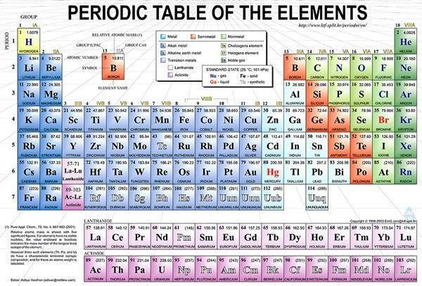 Pin by warot chainet on chem pinterest complete periodic table with classify metal and full name urtaz Image collections