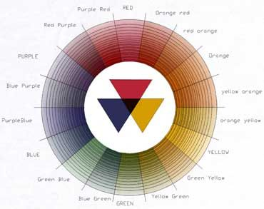 Moses Harris, the first color wheel to classify red, blue and yellow as the