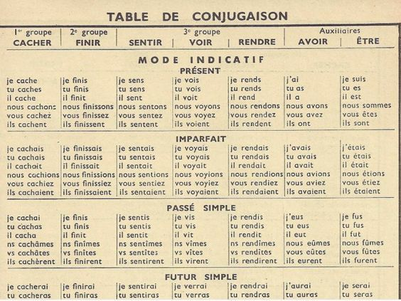 French Verb Conjugator: An Alphabetical List | Verbs, Frenchs and ...