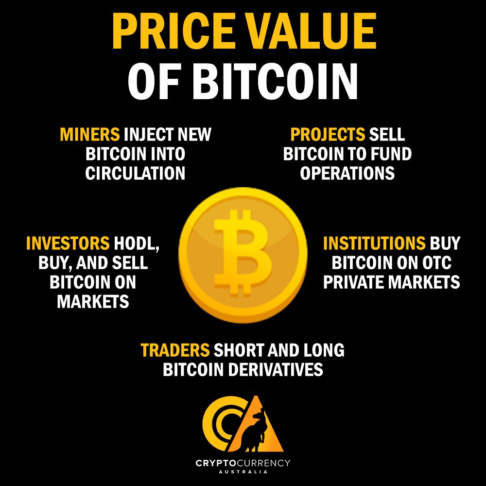 cryptocurrency price value