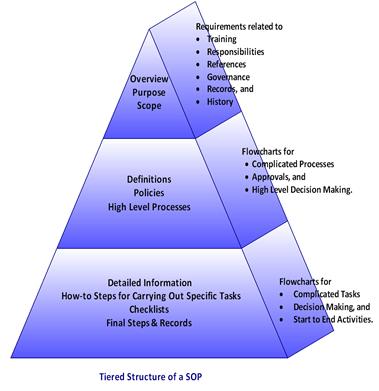 Standard Operating Procedures Sop Pyramid Standard Operating Procedure Organizational Management Business Analysis
