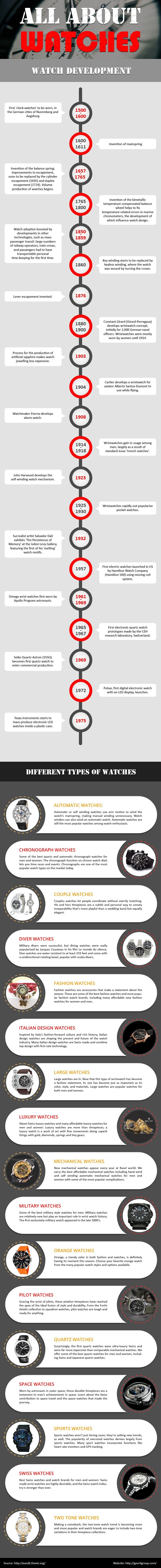 All About Watch #Infographic
