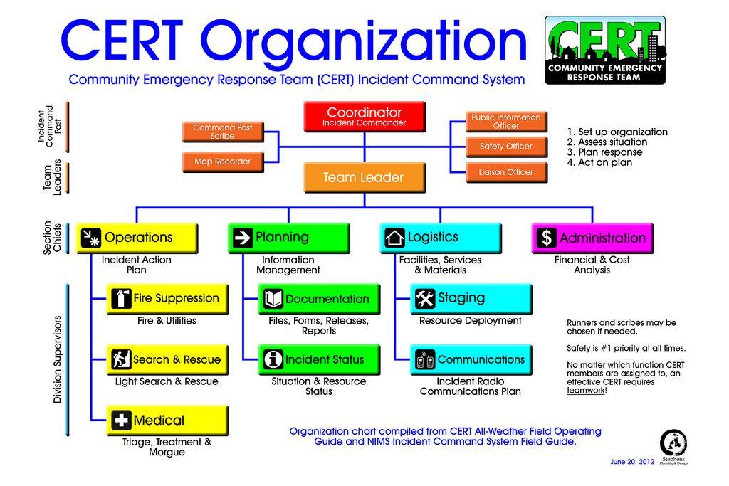 cert org chart - Google Search | CERT | Emergency response
