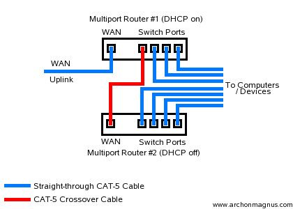 Archon S Site Connecting Multiple Routers Router Networking Home Network