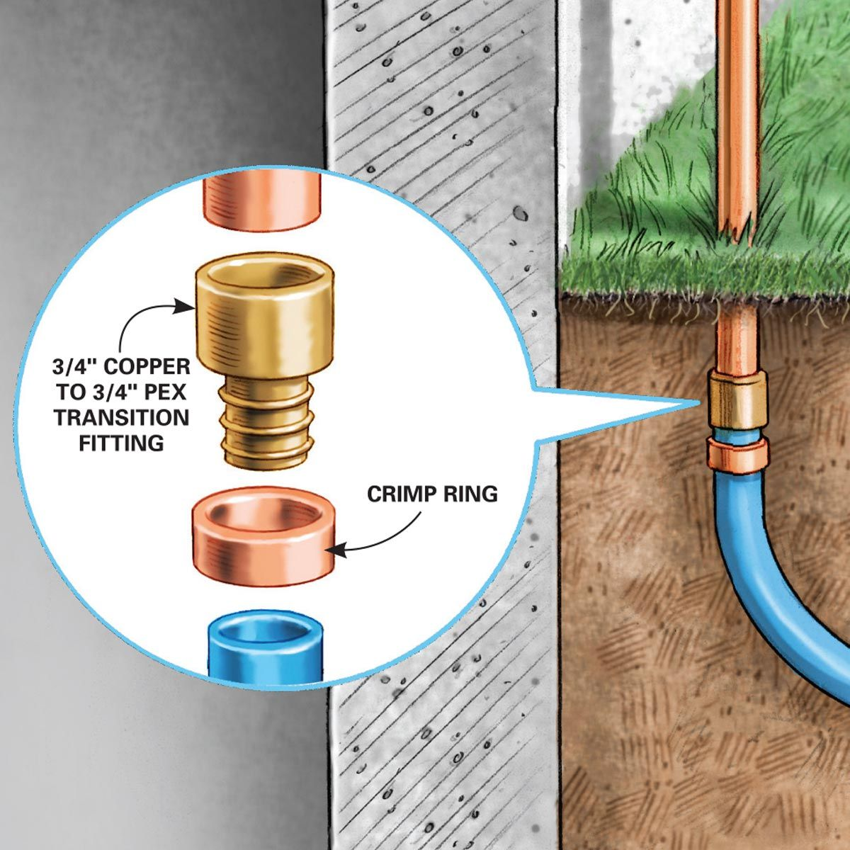 How To Install An Outdoor Faucet Pex Tubing Faucet Pvc Fence