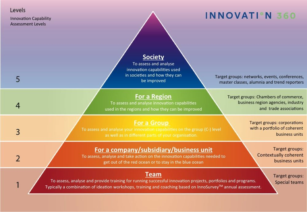 InnoSurvey™ Accreditation - Innovation 360 Group AB