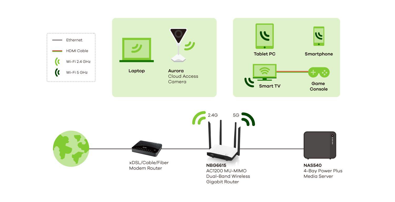 Nbg6615 Ac1200 Mu Mimo Dual Band Wireless Gigabit Router Application Network Diagram