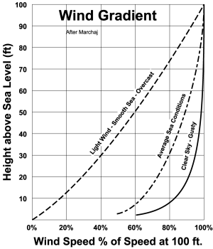 Gradient Graph Wind Shear Wind Graphing