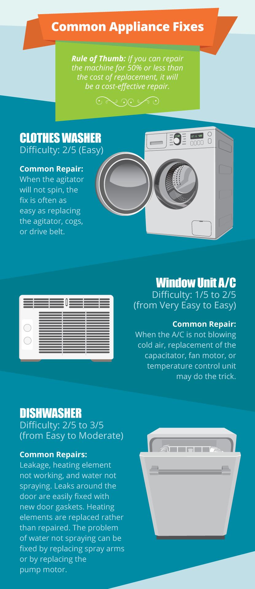 Don T Throw Away Your Appliance Broken Appliance Repair