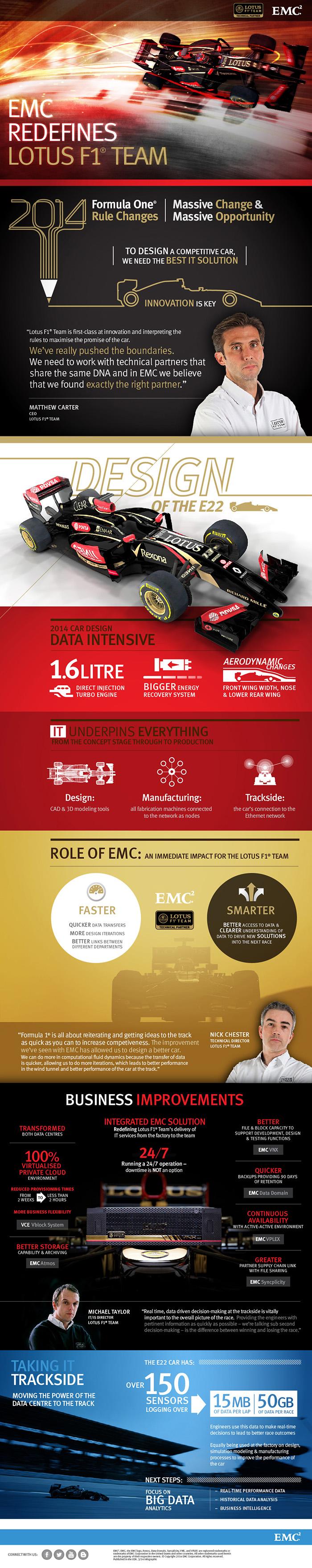 EMC Redefines Lotus F1 Team