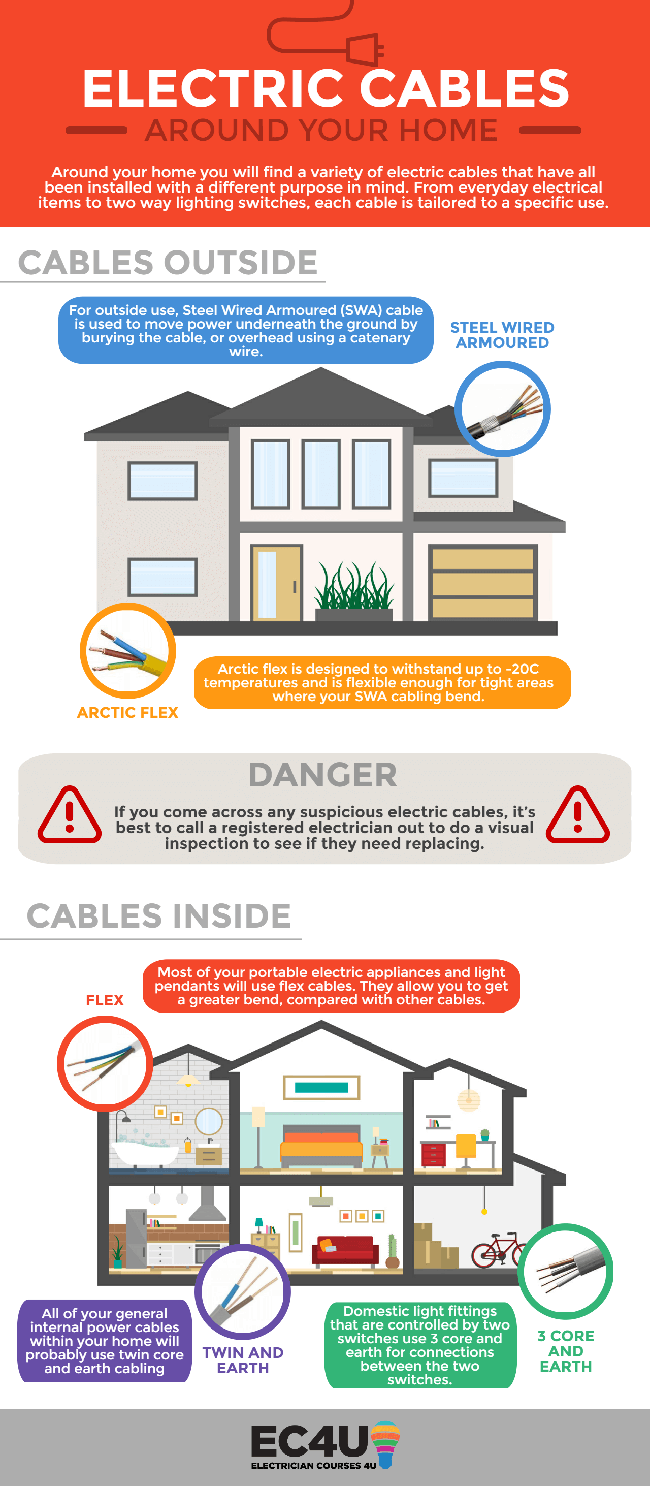 Spotted some dodgy cables in your home? Find out the most common ...