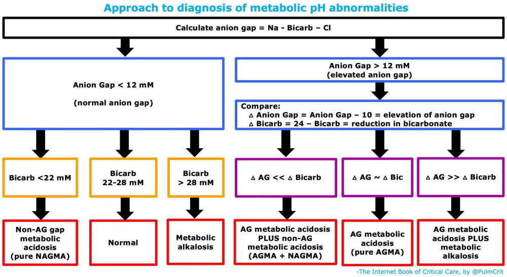 Anion-gap metabolic acidosis   Anion gap Metabolic ...