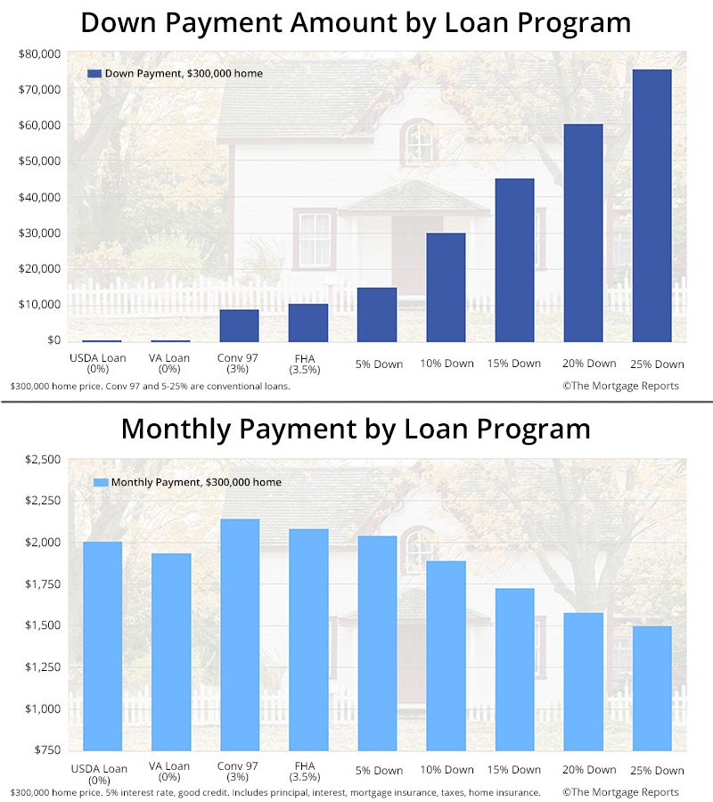 Comparison Of Down Payment And Monthly Payment Per Loan Program Fha Va Usda Conv 97 5 Down 10 Down Mortgage Mortgage Rates Refinancing Mortgage