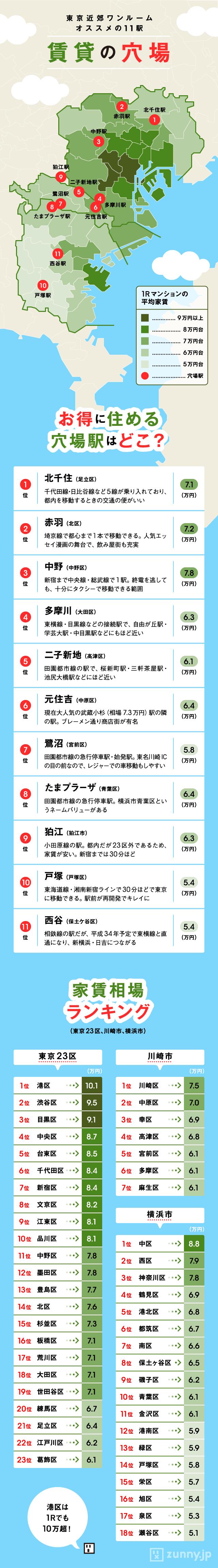 プロがコスパで厳選! 東京近郊1R「穴場駅」11選   ZUNNY インフォグラフィック・ニュース