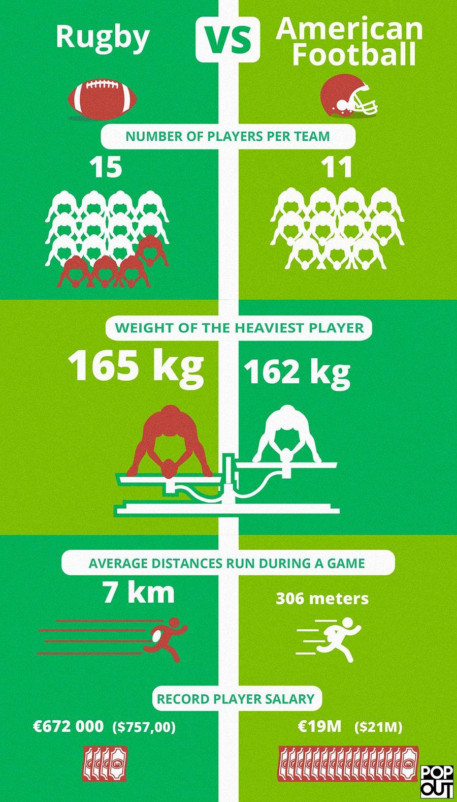Rugby Vs American Football Crunching The Numbers Popout Rugby Vs American Football Rugby Sport Rugby Vs Football