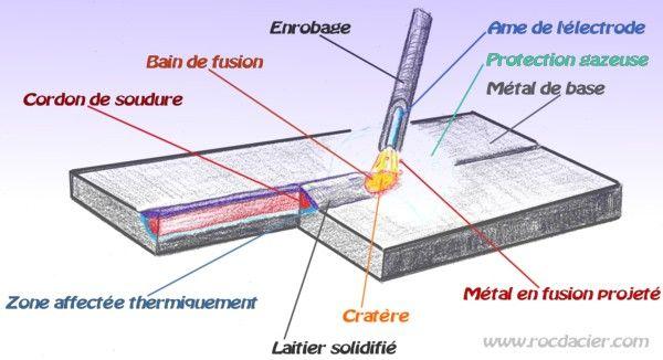 Cours Sur Le Soudage A L Arc Electrode Enrobee Soudage Soudage A L Arc Soudure Arc