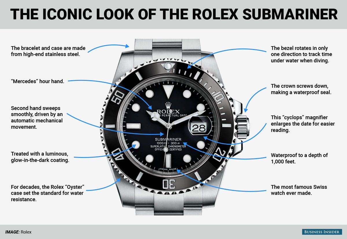 Heres A Closer Look At Why The Rolex Submariner Is Ultimate Watch Diagram Of Below Shows Case In Detail Luxury Sport