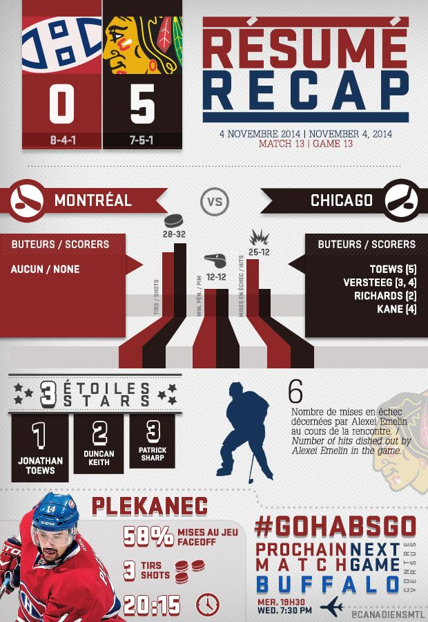 Voici le résumé infographique du match de mardi soir