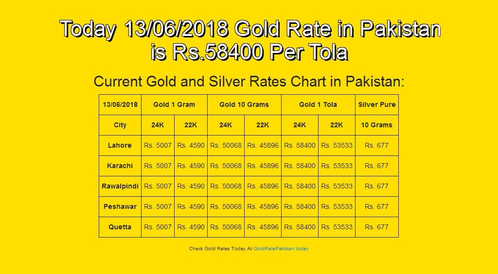 13 Jun 18 English Goldrate Goldratestan Grp Today 06 2018 Gold Rate In Stan Is Rs 58400 Per Tola
