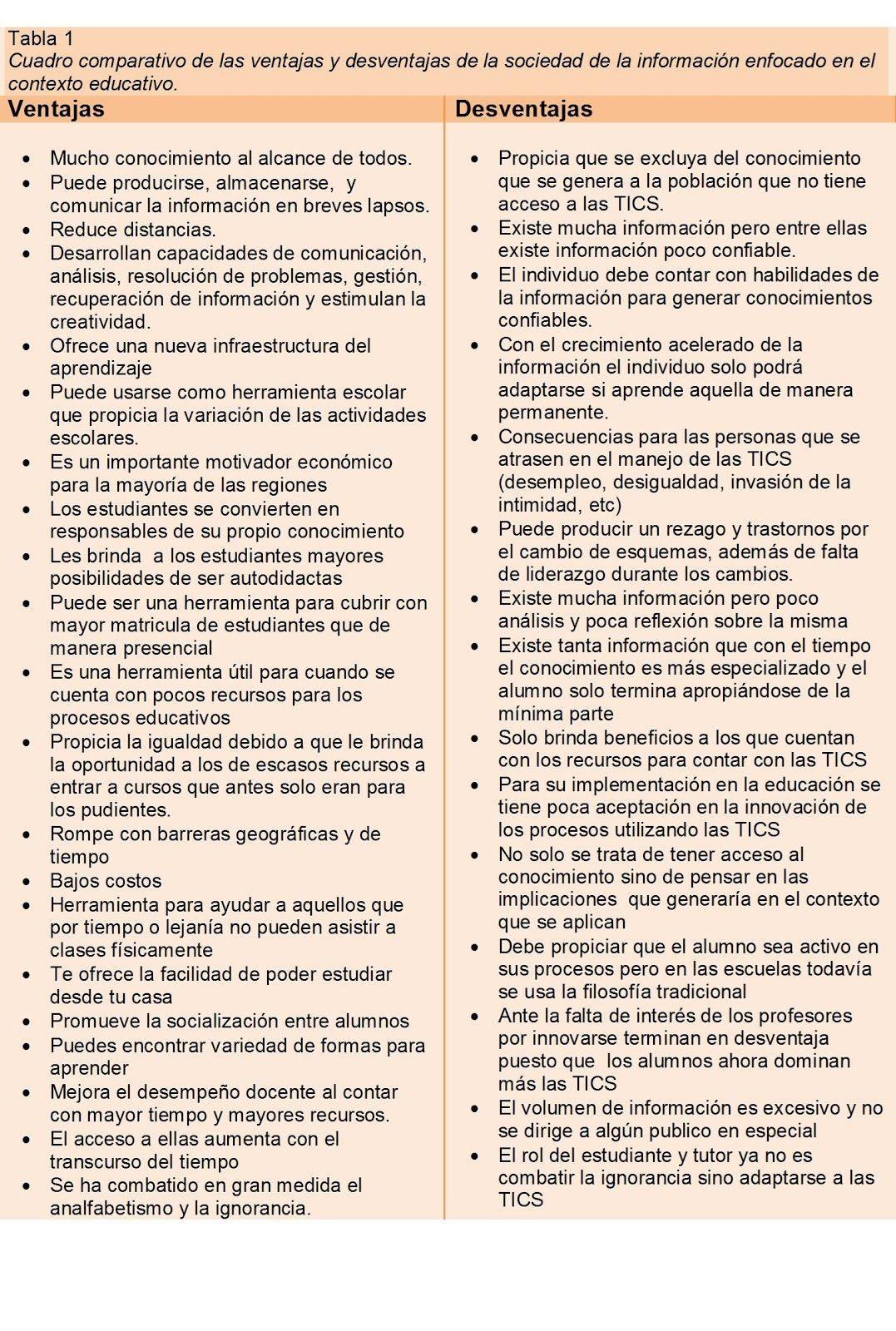 Cuadro Comparativo Sobre Las Ventajas Y Desventajas De La Sociedad De La Informacion Sociedad Cuadros Conocimiento