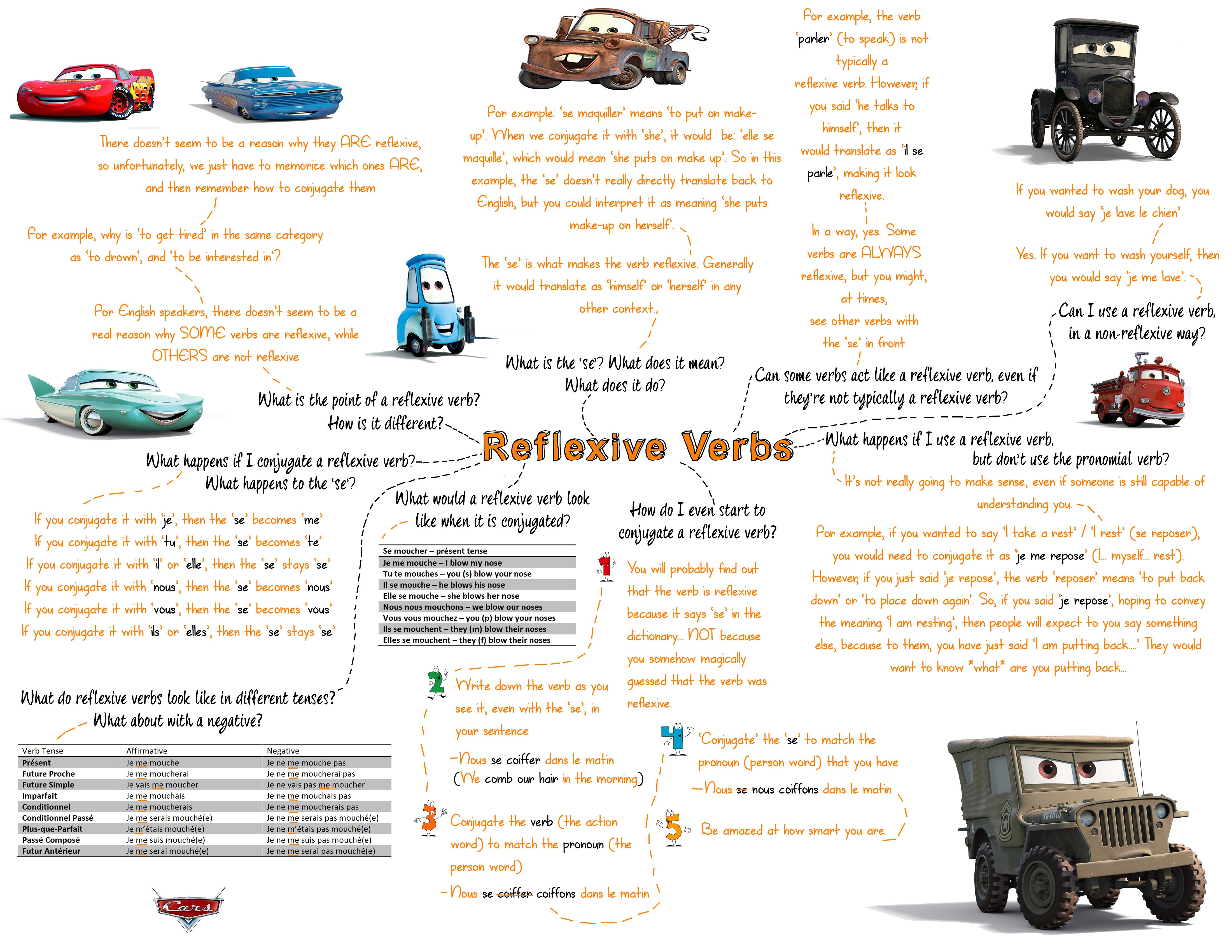 French Reflexive Verbs Mind Map