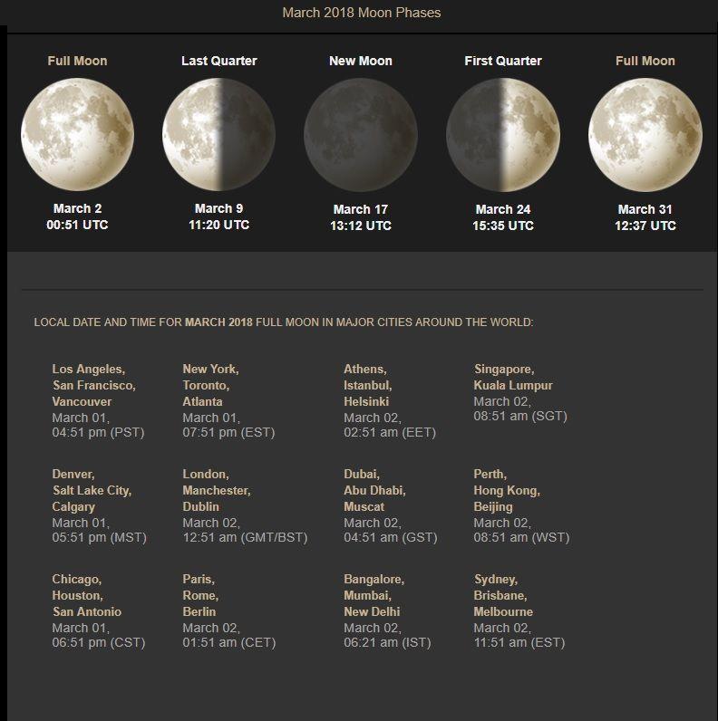 March 2018 Moon Phases Calendar Moon Phases Moon Phase Calendar Calendar