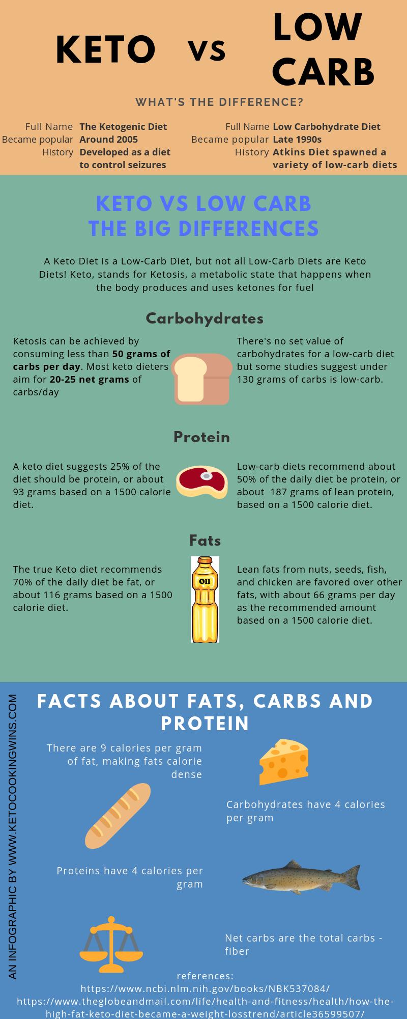 keto diet fat vs protien vs carbs