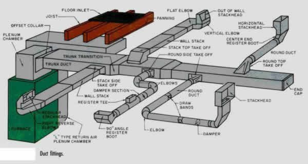 Charming Duct Diagrams | Figure 1   HVAC Furnace And Duct System | Air Experts |  Pinterest | Diagram, Basements And House
