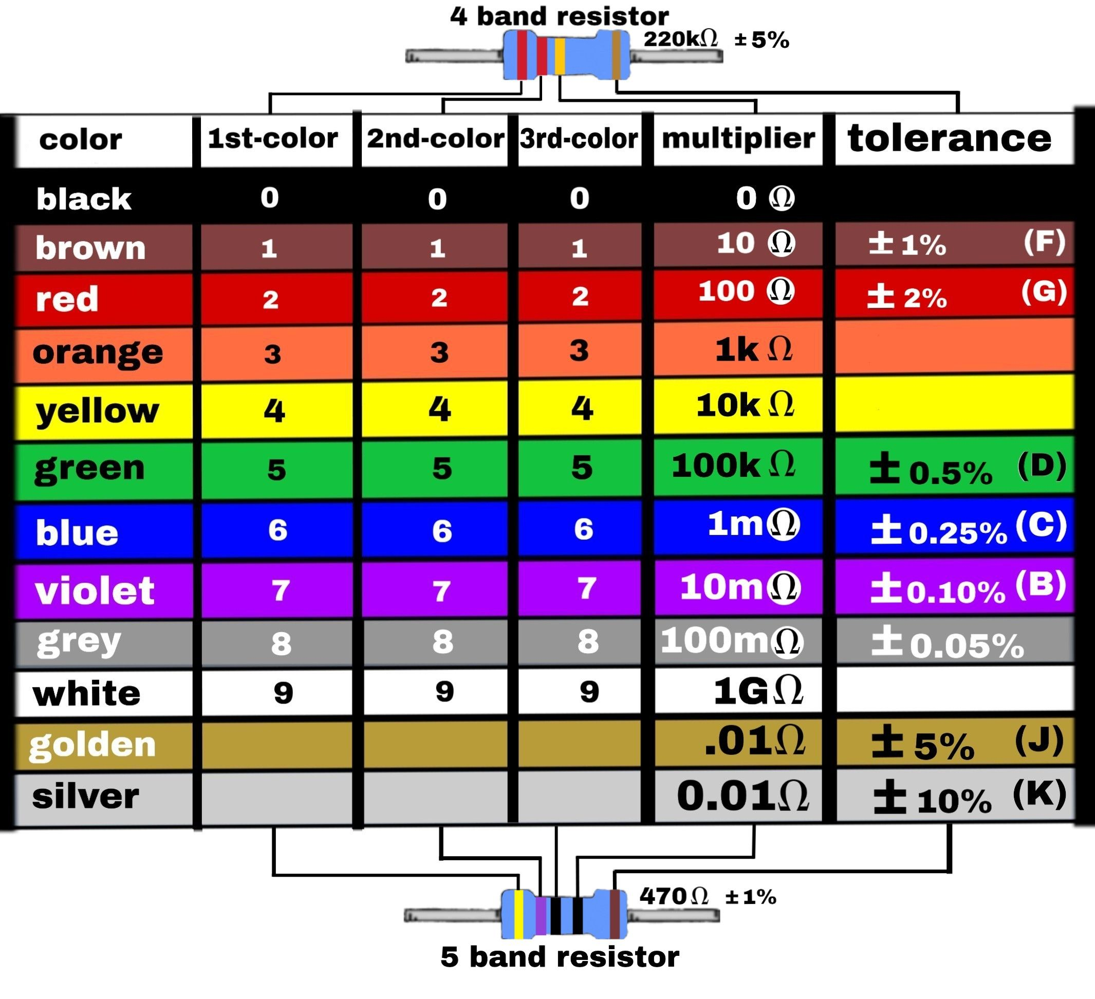 5 Band resistor color code