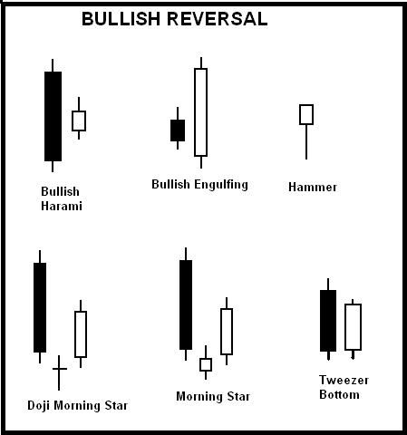 Option trading with candlestick signals