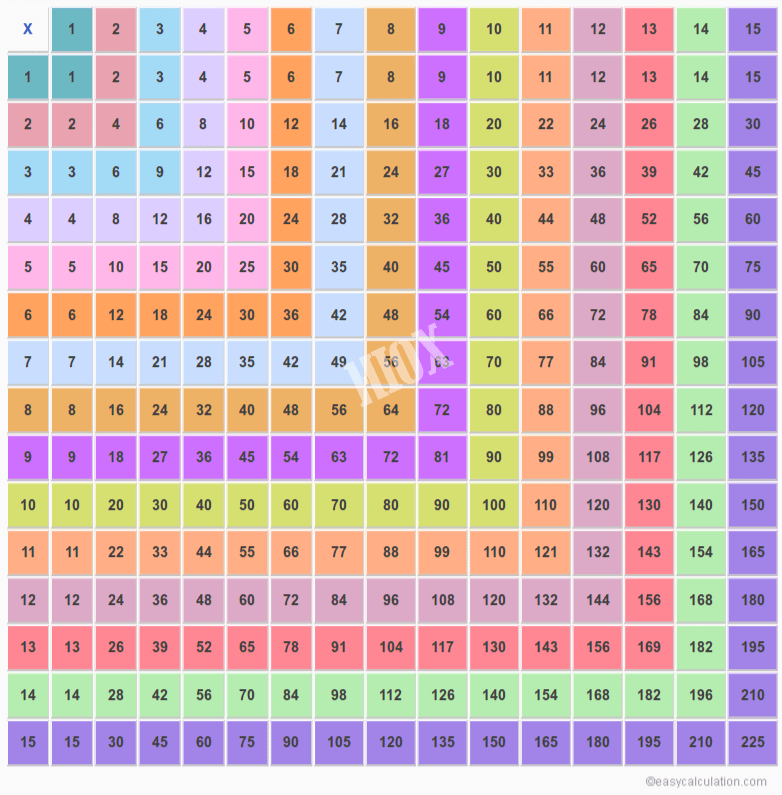 15x15 multiplication table 1 15 multiplication chart for Table de 85 multiplication