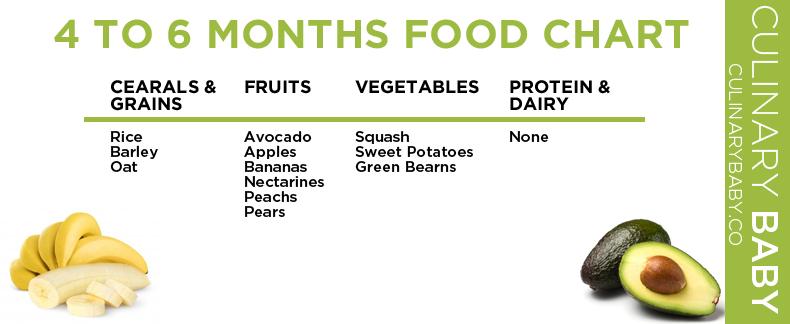 4 - 6 Month Baby Food Chart | 6 month baby food, Baby food ...