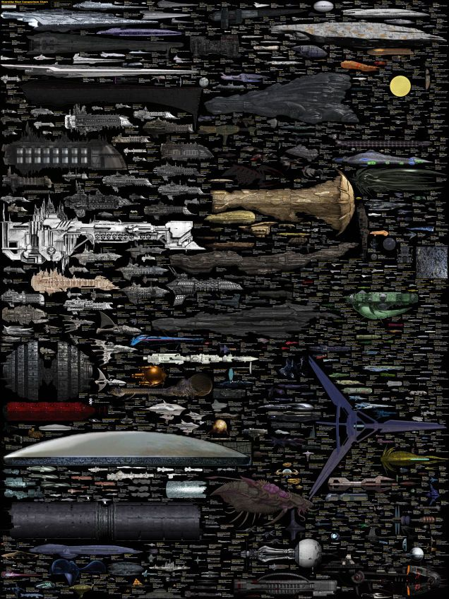 The biggest comparison of sci-fi spaceships ever is complete at last