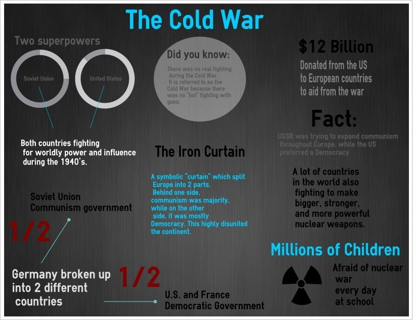 cold war infographic infographics pinterest cold war infographic and history. Black Bedroom Furniture Sets. Home Design Ideas