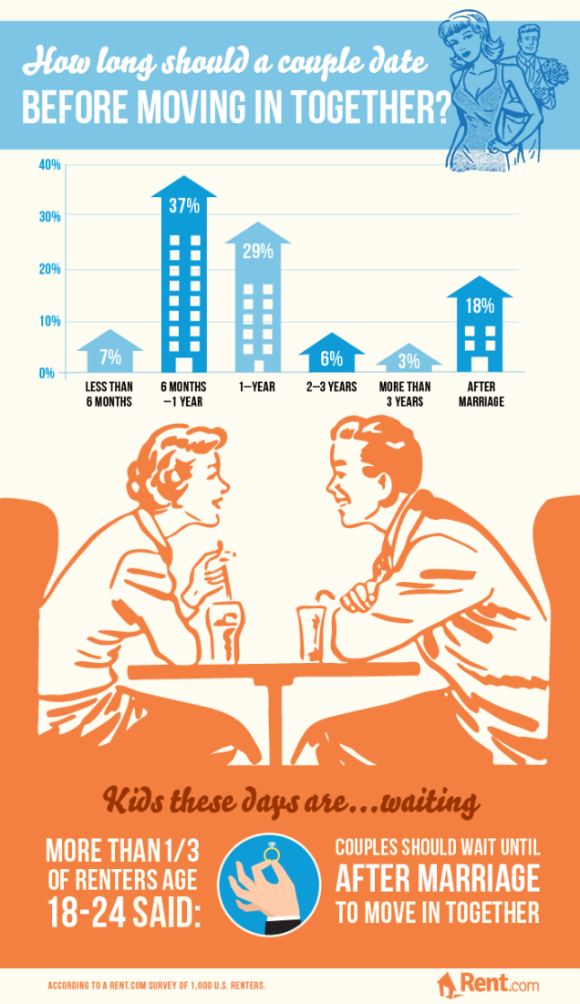 How Long Dating Before Living Together
