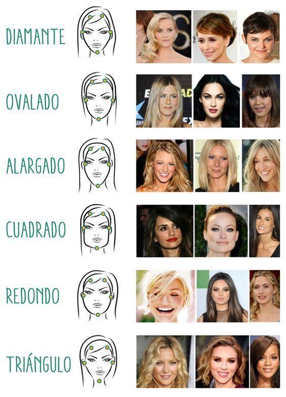 Tipos de rostros tipos de rostros pinterest tipos for Tipos cara