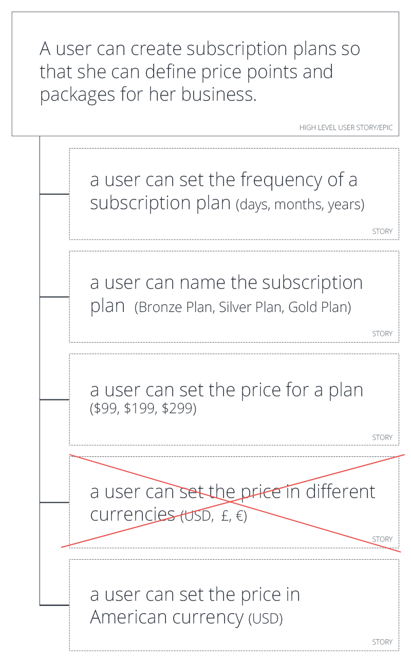How To Produce Better Designs For Complex Apps  User Story Ux