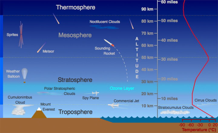 Layers Of The Atmosphere Russell R Ucar Download Scientific Diagram Layers Of Atmosphere Earth Science Earth Gravity