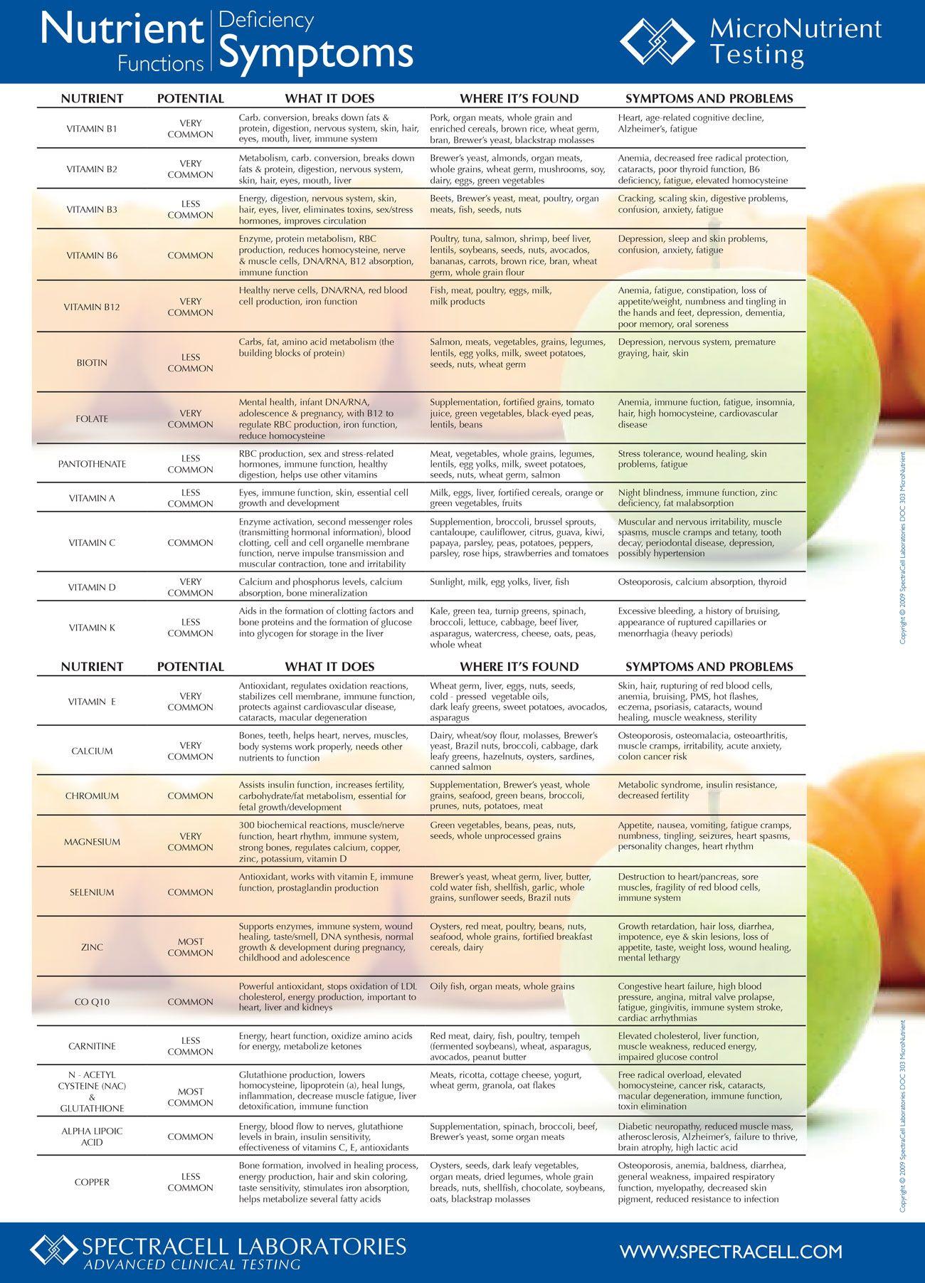 Vitamin Deficiency Symptoms Chart (PLUS INFOGRAPHIC