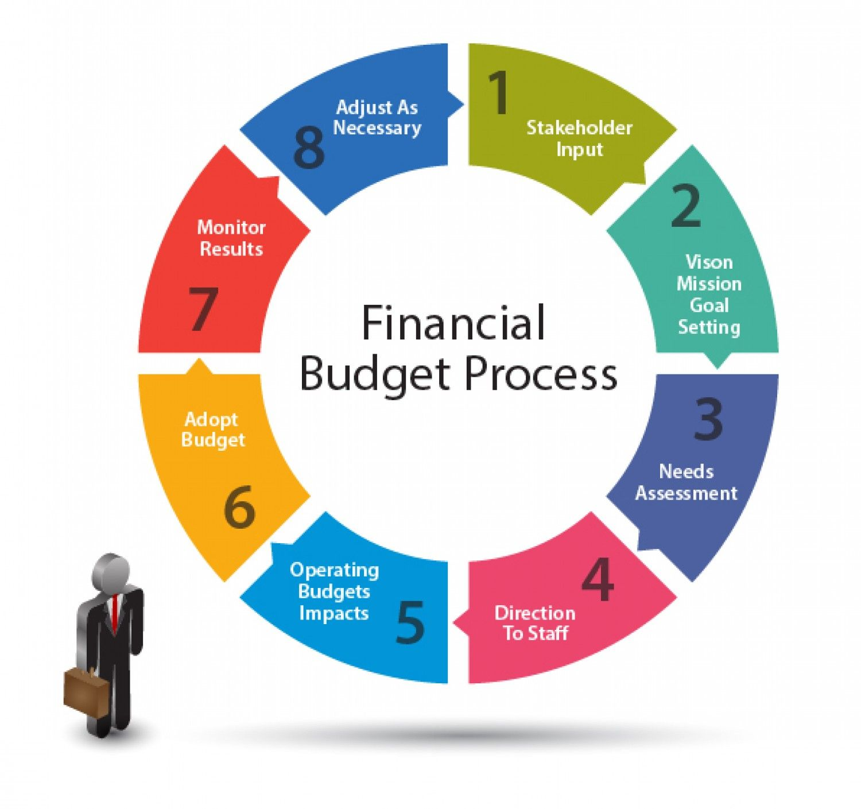 Financial Budget Process Visually Financial budget