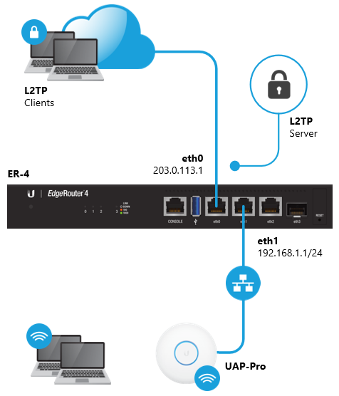 Ipsec Vpn Ports To Open On Firewall