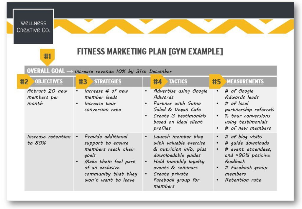 Gym Marketing Plan PDF Template  How-To Guide With Examples for