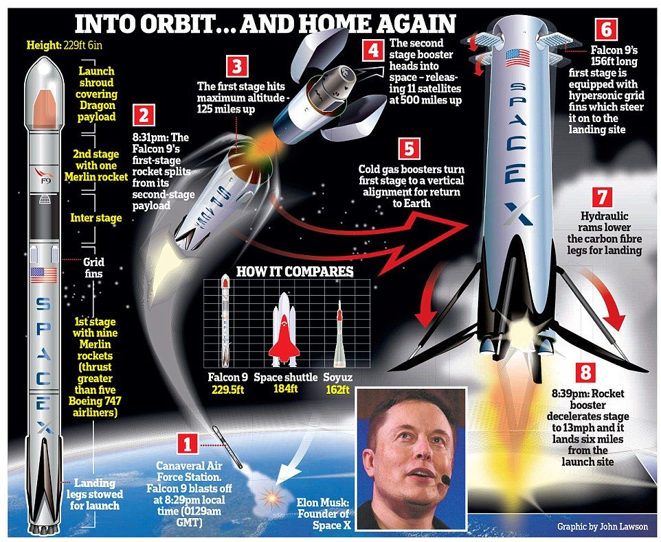 spacex rocket landing makes it possible to build a city on mars cape canaveralelon muskspace