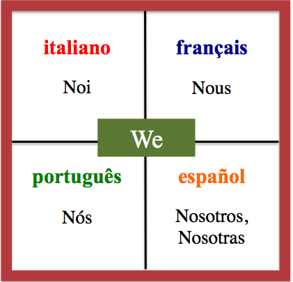We - Daily Vocabulary Word in French, Spanish, Italian and Portuguese. http://wlteacher.wordpress.com/