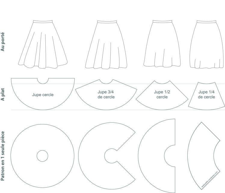 La jupe cercle #2