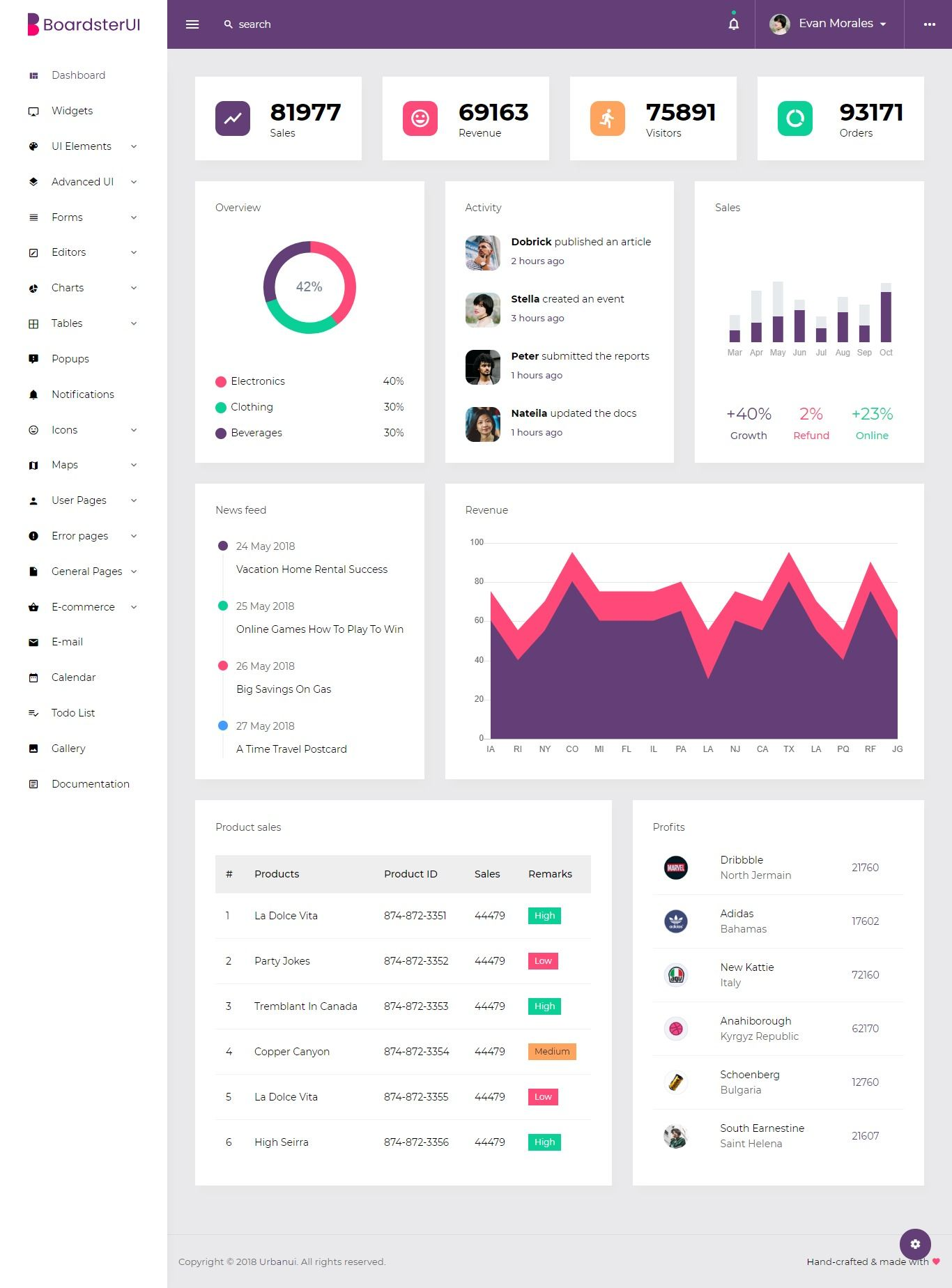 Boardsterui Bootstrap Admin Dashboard Template Dashboard