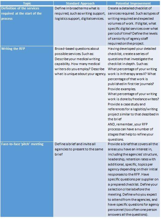 Optimising healthcare procurement and provision | Pharma News