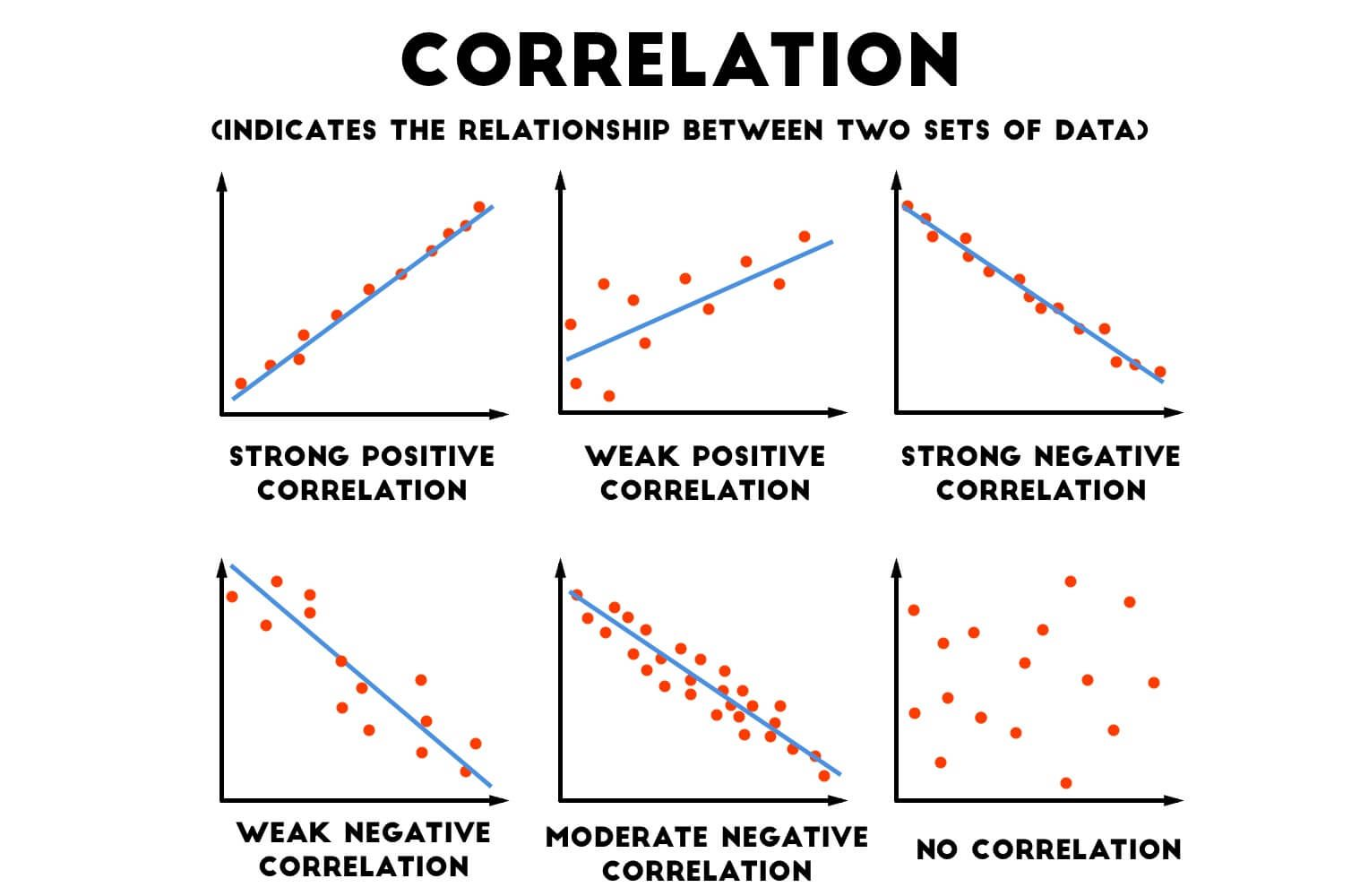 Scatter Graphs Correlation Graph Educational Psychology Graphing