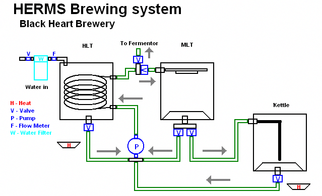 RIMS System plans - Page 5 - Home Brew Forums #homebrewingequipment on rims tires, rims cover, rims bmw, rims wheels, rims control panel, rims honda,